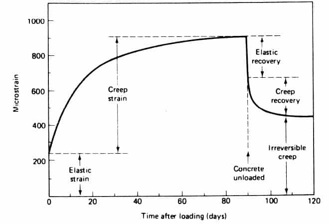Strain vs Time (Elastic strain  & Creep Strain)