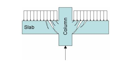 What is Punching Shear? Punching Shear in Flat Slabs