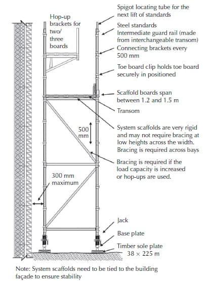Proprietary scaffolding system – based on the SGB cuplok system
