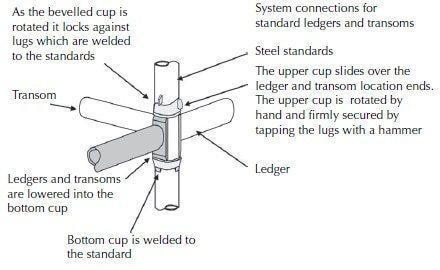 System method of connecting standards, ledgers and transoms – based on the SGB cuplok system