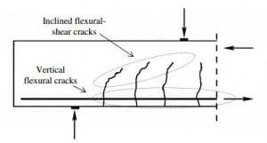 Development Of Cracks in Beams