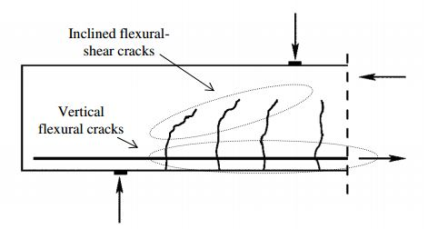 Development Of Cracks in Beams