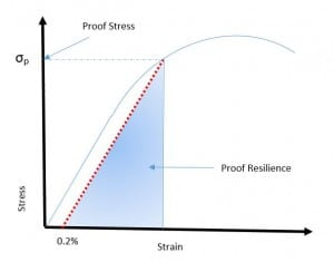 Proof Stress and Proof Resilience