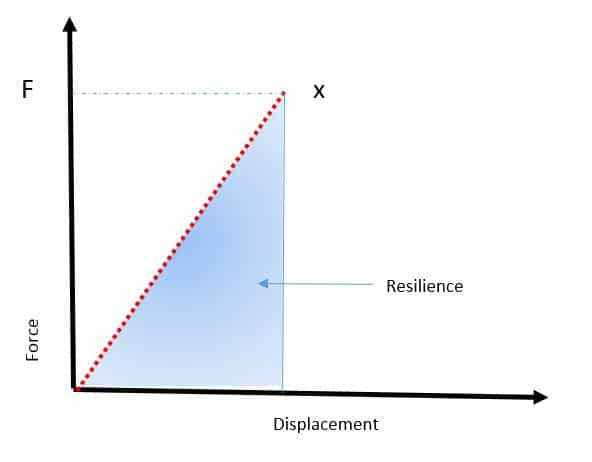 Resilience and Modulus of Resilience