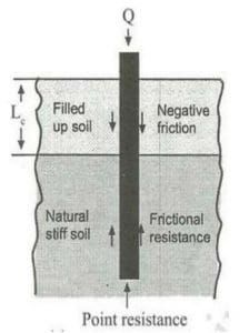 How Negative Friction is Induced