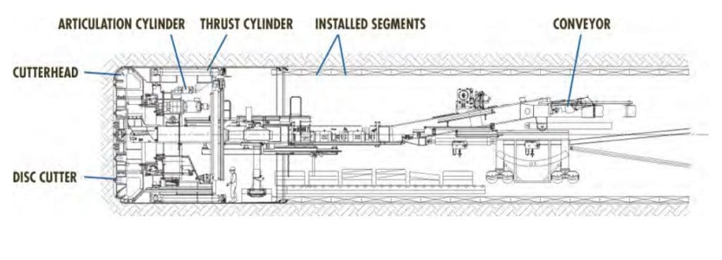 Typical Diagram for Single Shield TBM