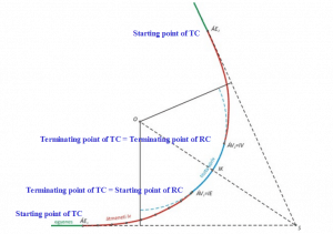 Transition Curve - Straight to Curve Transformation