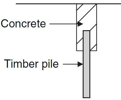Pile Foundation | Classification of Pile Foundations | Pile