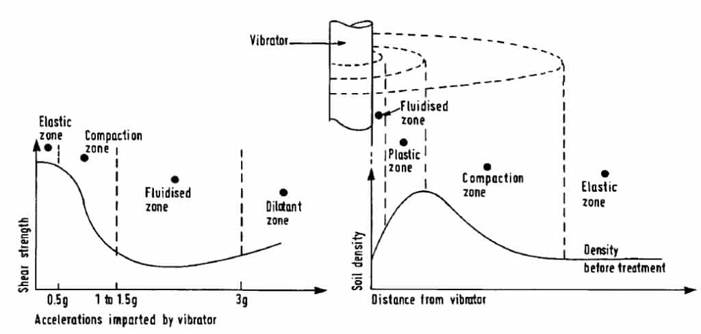 response-of-vibro-flotation