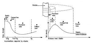 response-of-vibro-flotation