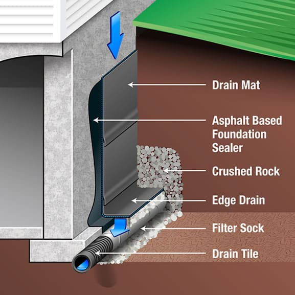 waterproofing basements using membranes