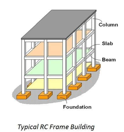 Typical RC Framed Building Components
