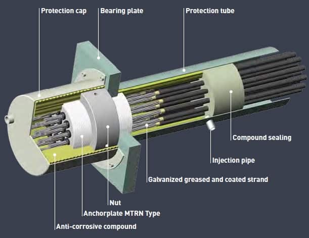 Anchorage Systems in Post Tensioning | Types of Prestressed