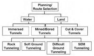 Complete List of Different Methods of Tunnel Construction