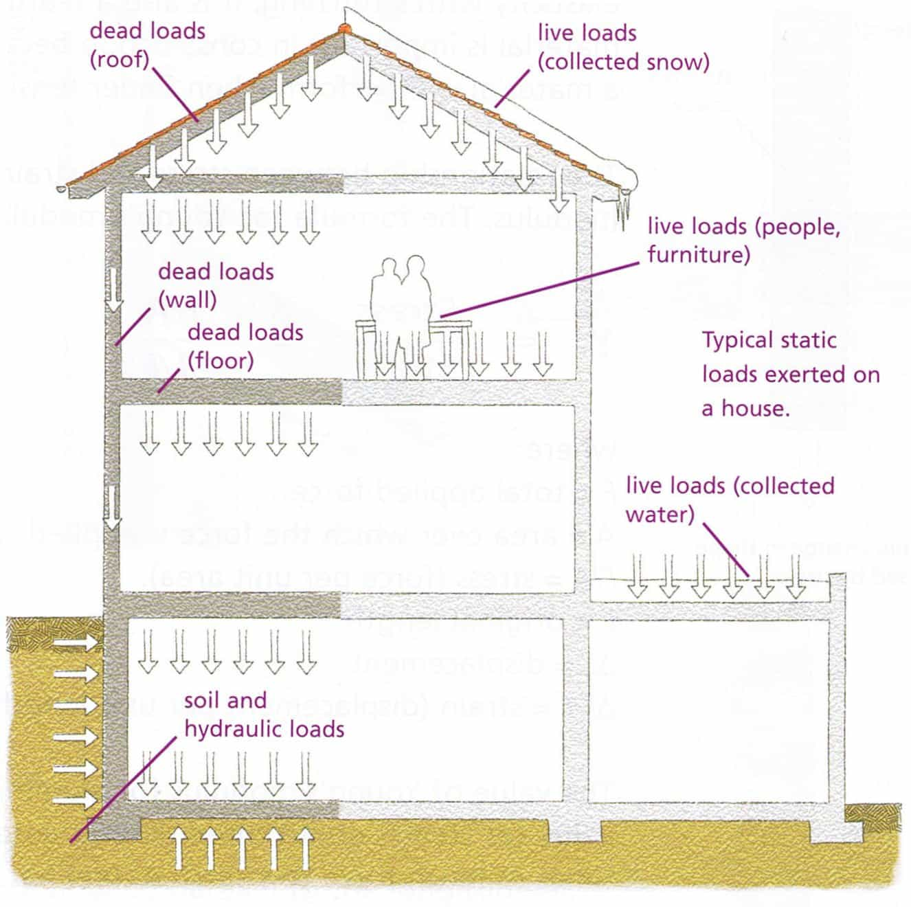 Having A House Built Loads On Building For Modeling Structure Load