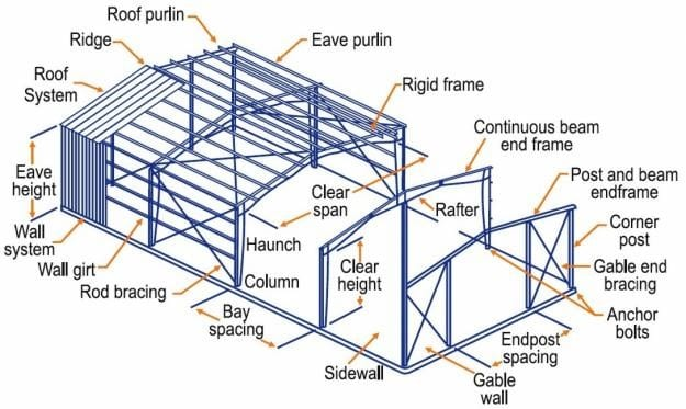 pre engineered buildings  peb