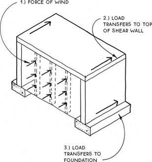 Load Transfer Mechanism In Shear Walls Civildigital