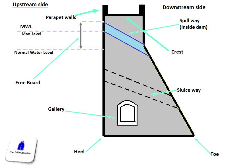 Terminologies used for dam