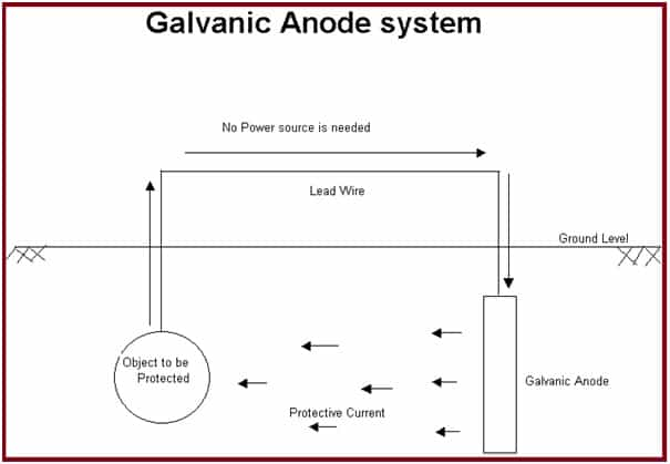 Galvanic Anode System