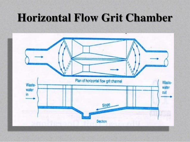 Horizontal flow grit chamber (SlideShare)