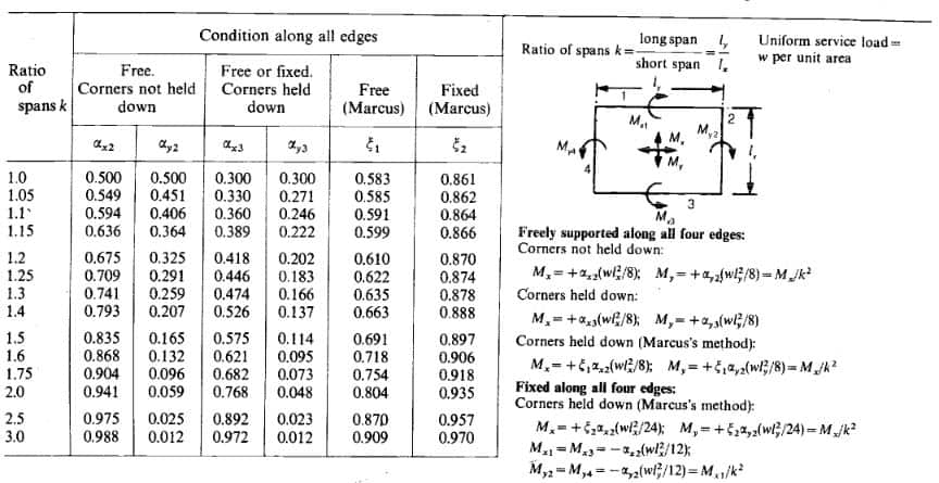 Moment Coefficients Rectangular two way slabs free over all supports with uniform load
