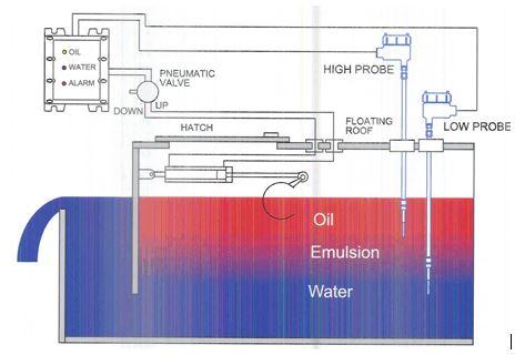 Oil Skimming Tank ( Agar Corporation )
