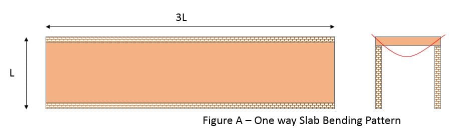 One way Slab Bending Pattern