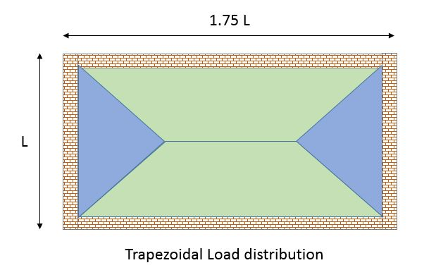 Trapezoidal Load distribution in Slabs