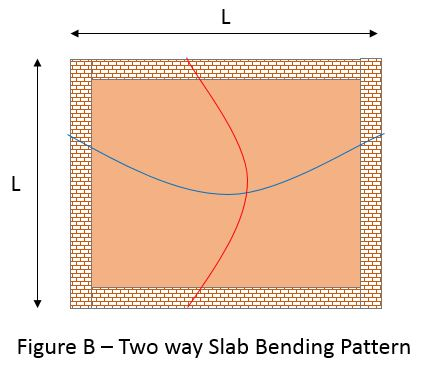 Two way Slab Bending Pattern