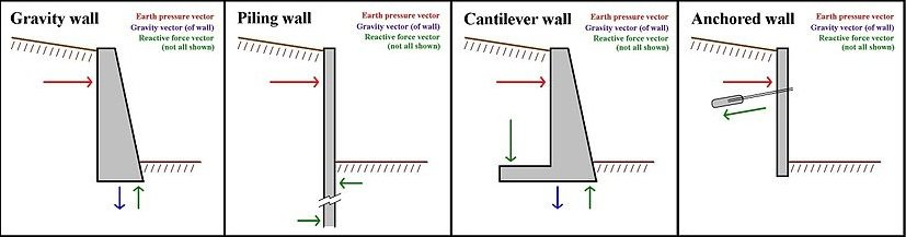 Earth Pressure and Earth-Retaining Structures