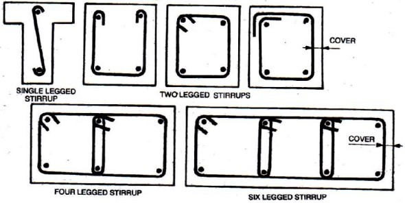 Different types of stirrups