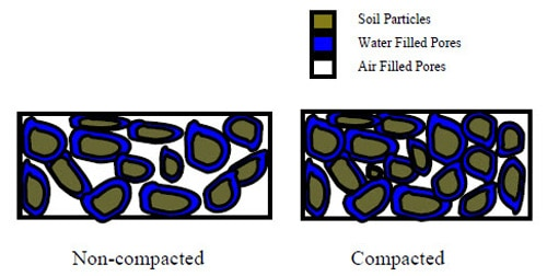 Effect of compaction