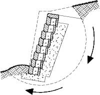 Global stability of Retaining wall