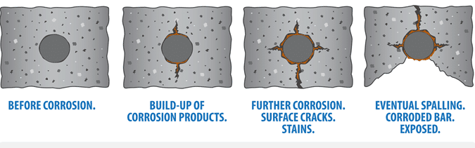 Mechanism of Corrosion