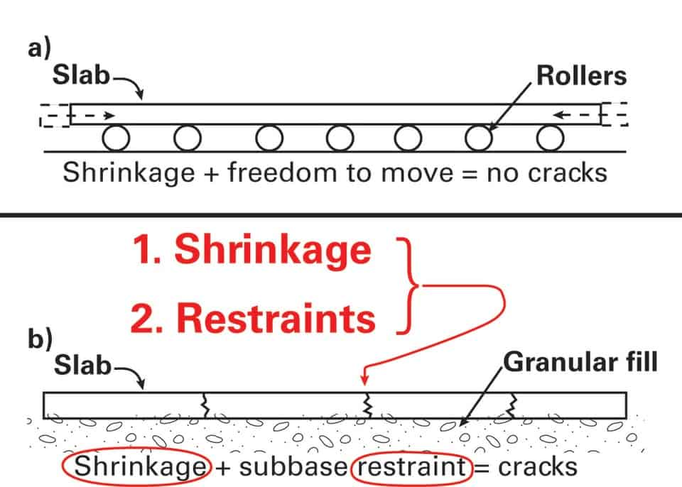 Shrinkage and restraints causing cracks