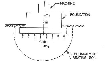 Vibration analysis of machine foundation
