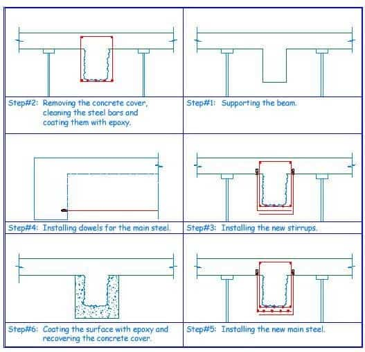 Strengthening a beam without increasing its cross sectional area