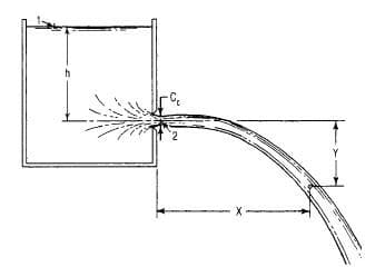 Flow through an orifice (engineeringcivil.com)
