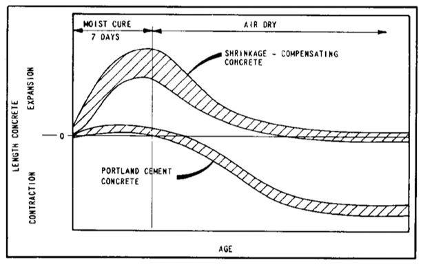 Typical length change characteristics of Shrinkage compensating Concrete as per ACI223
