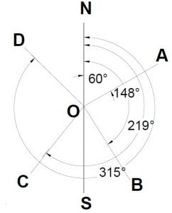 Fig 2. Azimuth of a Line