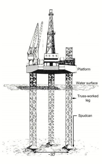 Fig. 2 – Jack-up offshore platform with Spud-can arrangement