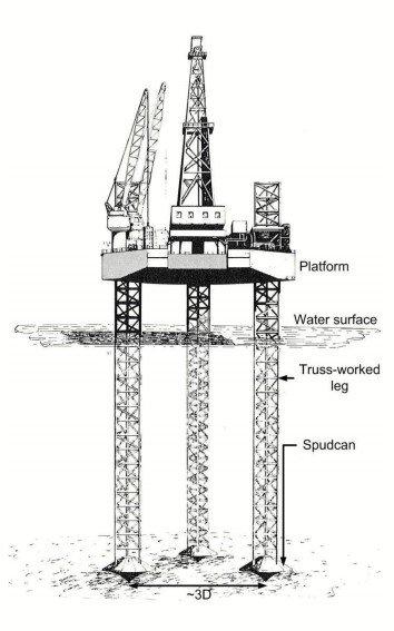 Fig. 2 – Jack-up offshore platform with Spud-can arrangement
