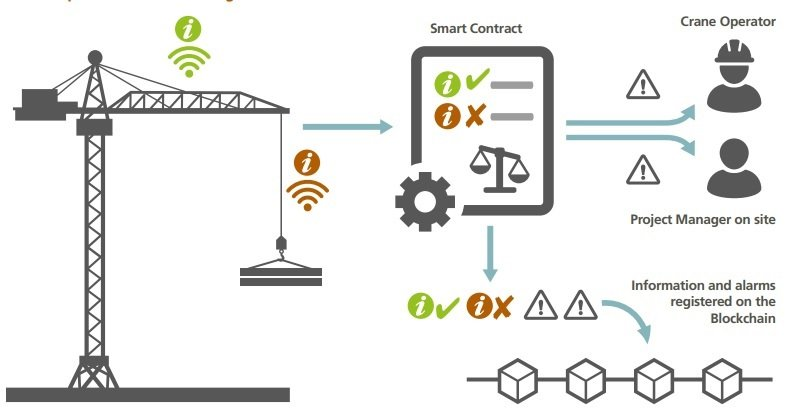 Crane operational risk management with blockchain and Cryptocurrencies for Civil Engineers