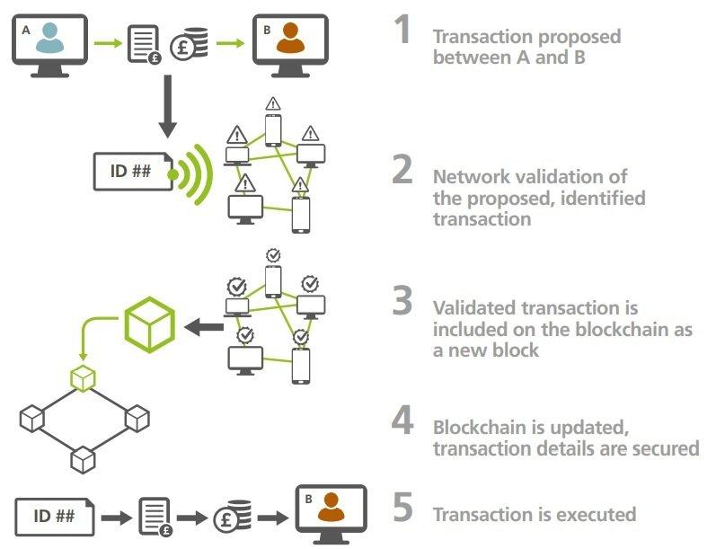 Transaction on the blockchain