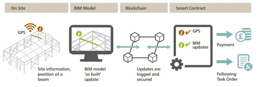 Using 'as built' BIM model by smart contracts