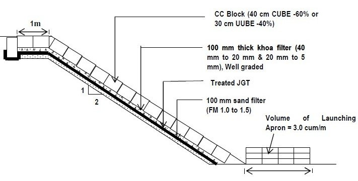 Design of typical River Bank Erosion protection system