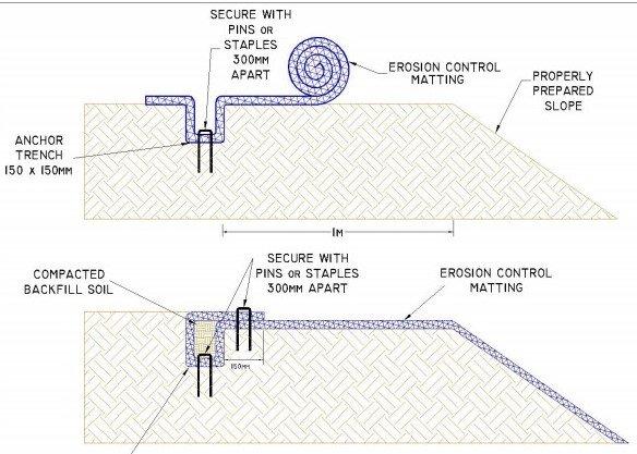 Soil erosion mats or blankets for River Bank Erosion Control